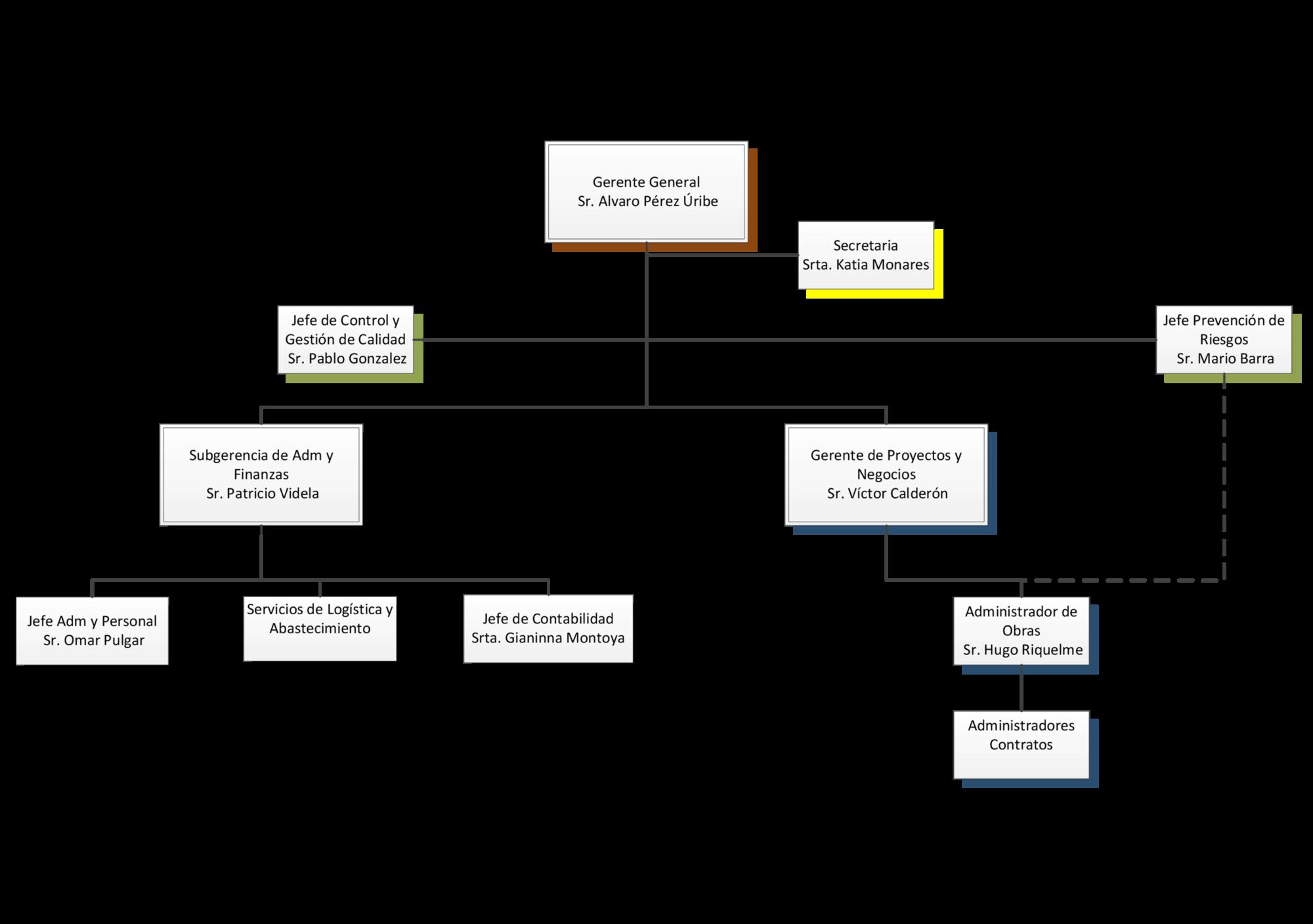 puic-organigrama-web