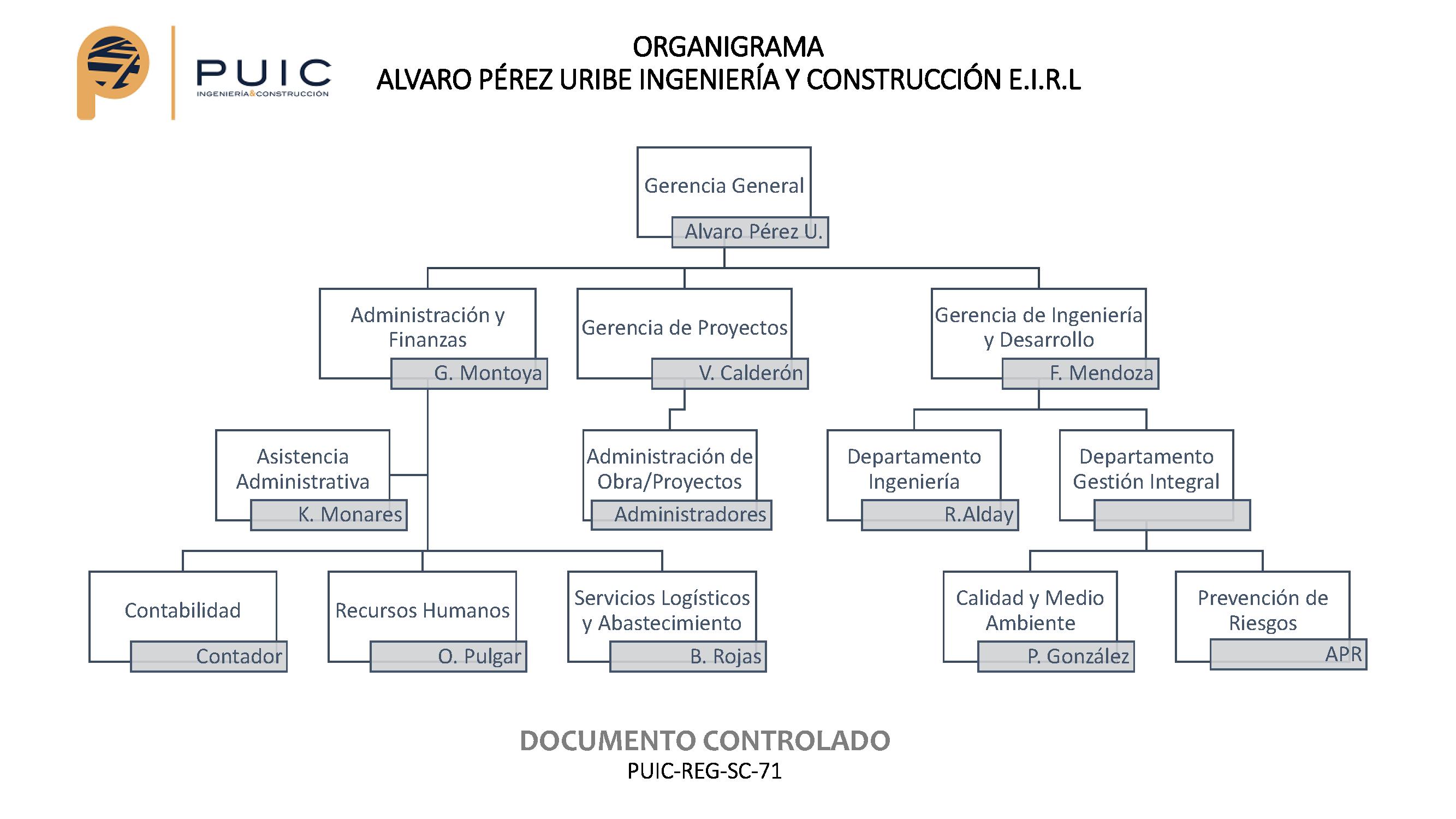 Organigrama PUIC SEPT 2021